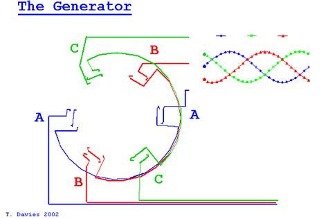 3 phase ac induction generator how voltage is generated in a generator