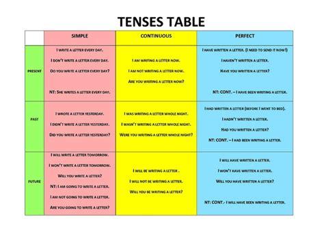 teaching tenses ideas for 0952280868 tenses table grammar tables