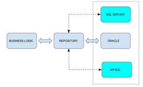 c repository pattern query repository pattern in c
