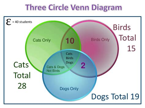 3 circle venn diagram solver three circle venn diagrams