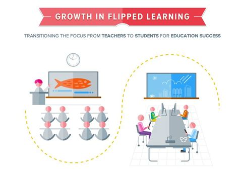 blended learning flipped classrooms a comprehensive guide teaching learning in the digital age books 363 best images about educational infographics on