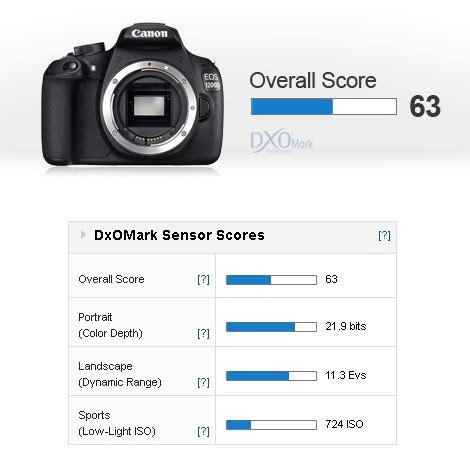 canon 1200d at dxo mark lab « new camera