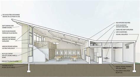 Small Energy Efficient Homes leominster massachusetts allencrest community center