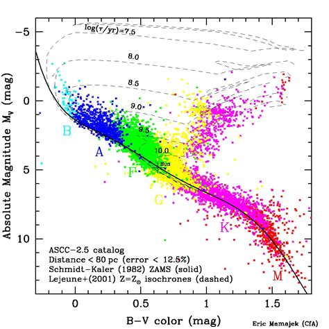 absolute magnitude of sun color magnitude diagram color free engine image for user