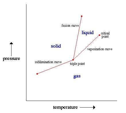 phase diagram point phase diagrams