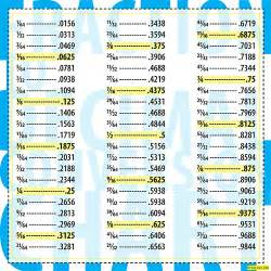 Fraction to decimal conversion chart flickr photo sharing