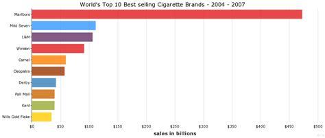 top 10 highest best selling world s top 10 best selling cigarette brands flickr