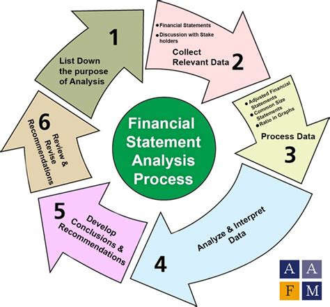 objective of financial statement analysis financial statement analysis fsa ratios process tools