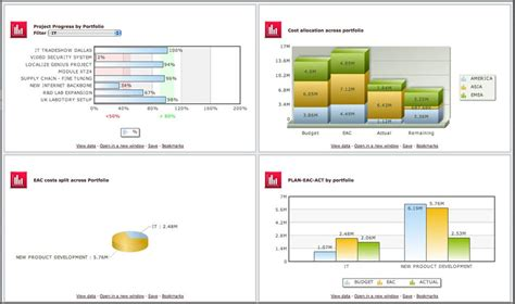 portfolio management dashboard templates project portfolio management software ppm genius project