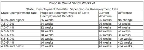 unemployment wisconsin how many weeks 2015 187 proposal could cut maximum number of weeks of