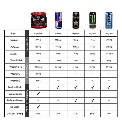 ab wann energy drinks soda calorie chart an energy drink chart comparing five