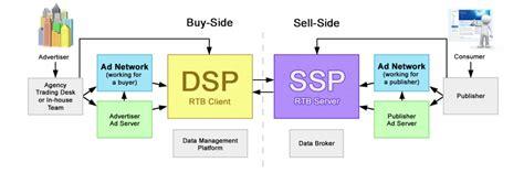 Trade Desk Dsp by Dsp Orbitsoft