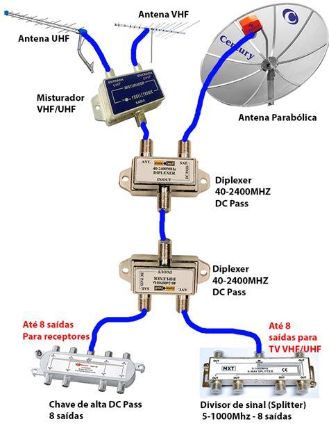 Antena Uhf by Diplexer Antena Vhf Uhf Parab 243 Lica No Mesmo Cabo Te1