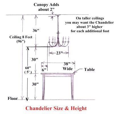 proper height to hang pictures the correct height to hang your dining room chandelier is found here along with 9 other great