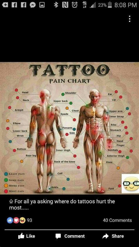 tattoo pain compared to other pain 1000 ideas about tattoo pain chart on pinterest tattoo