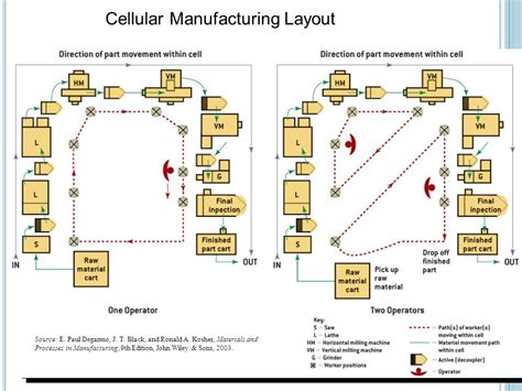 layout design manufacturing operations technology management jmp 5023 ppt video