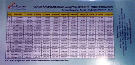 tabel angsuran kta bank jateng terbaru juli  data