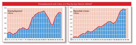 Unemployment Rate Criminal Record The Science Of Crime Dr Rajiv Desai
