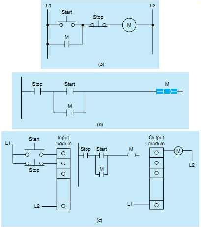 start stop logic diagram digital counter circuit schematic get free image about