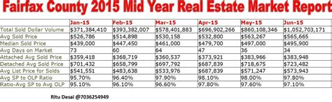 2015 mid year fairfax county real estate market report