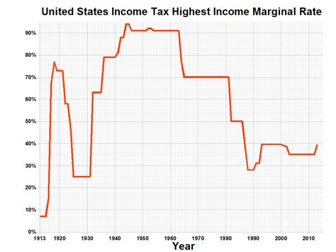 us income tax rates pictures to pin on pinsdaddy