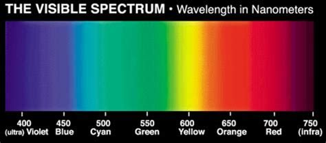 wavelengths of colors how do cmy and rgb colours translate to light wavelengths