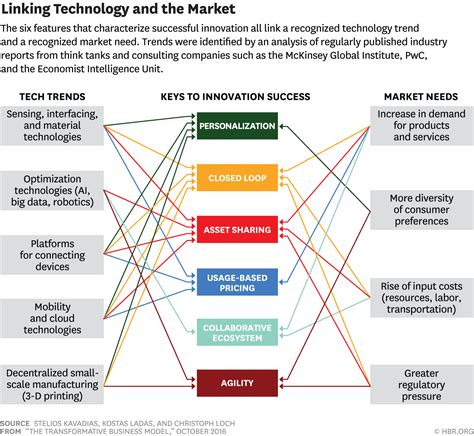 Tech Centric Mba by The 6 Elements Of Truly Transformative Business Models