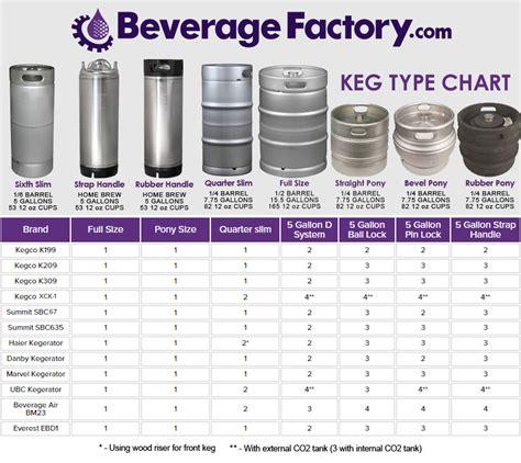 beverage air ddy    keg commercial kegerator beer