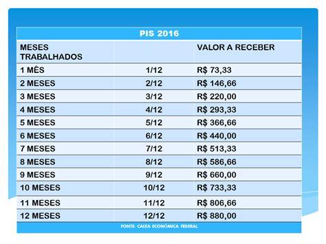 tabela pis2017 completa pagamento do pis 2016 2017 calend 225 rio pis 2018