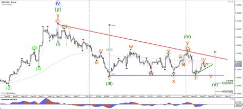 pattern recognition and trading decisions by chris satchwell usd jpy builds key triangle pattern at decision zone