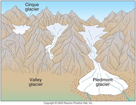 continental glacier diagram continental glacier diagram www imgkid the image