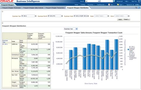 distribution report template oracle retail data model sle reports