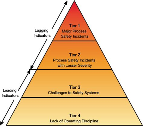 predict incidents with process safety performance