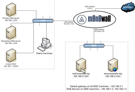 Home Network Design Dmz Chapter 13 Exle Configurations