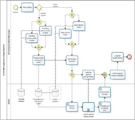 Security Incident Management Process Download Scientific Diagram Security Management Process Template
