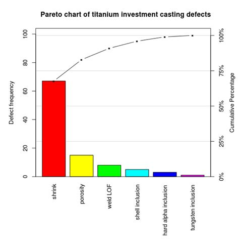 pareto diagram template file pareto chart of titanium investment defects