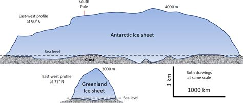 continental glacier diagram 16 2 how glaciers work physical geology