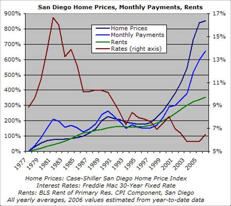 historical home prices payments rents and rates