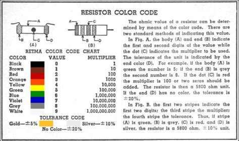 resistor colour code information electronics