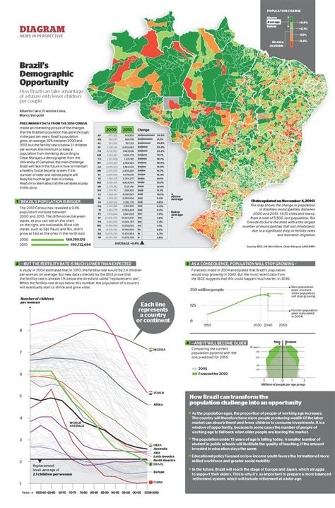 magazine layout design rates brazil s fertility rate and population growth from epoca