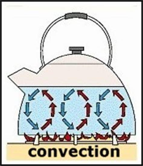 exle of convection heat transfer fundamentals of engineering module 14 buildingengineertraining