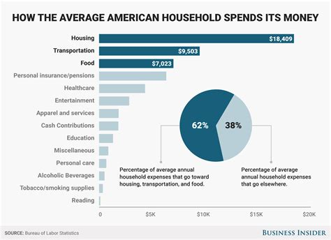 Americans spend most of their money on only 3 things   Business Insider