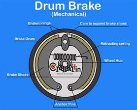Brake System Principle Drum Brake Diagram Working Explained
