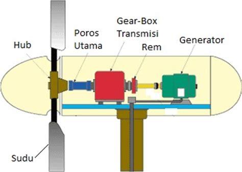 komponen pengganti kapasitor kipas angin komponen pengganti kapasitor kipas angin 28 images aneka teknik cara reparasi kipas angin