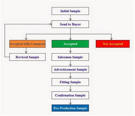 sop process flow chart the wiring diagram readingrat net