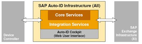 Auto Id by Enable Sap Rfid In Supply Chain Management