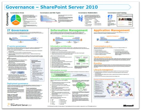 Rethinking Sharepoint Maturity Part 5 From Conditions To Actionable Lessons Learnt Sharepoint Governance Plan Template