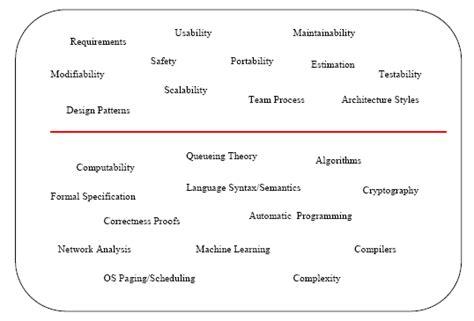 Write Table R by Ingenier 237 A De Software Computer Science Tecnolog 237 A Y