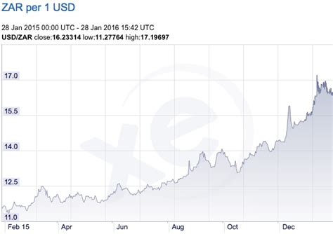 converter zar to usd exchange rate from zar to usd exchange rate lira