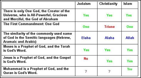 comparison table between christianity islam islamic society of colorado springs articles
